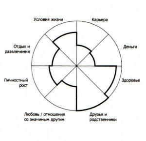 koleso balansa zapolnennoe